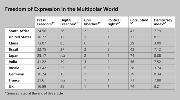 Estrin&Hughes-table-5-Freedom-of-Expression-GRAPH