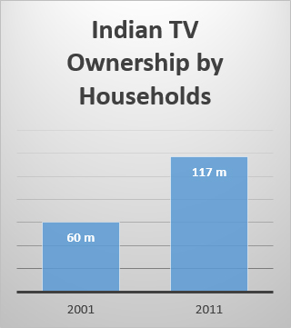 india-tv-ownership