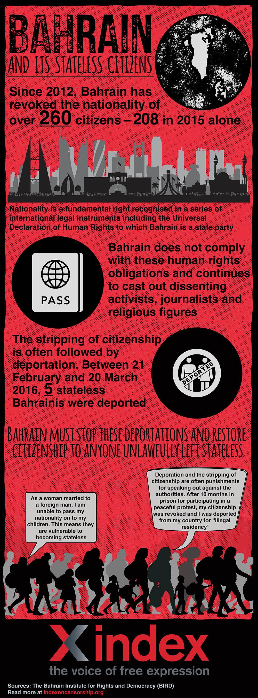 bahrain infographic