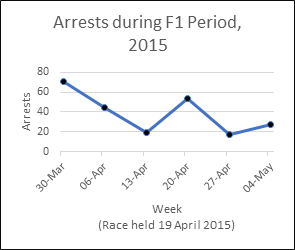 Arrests in Bahrain during the 2015 F1